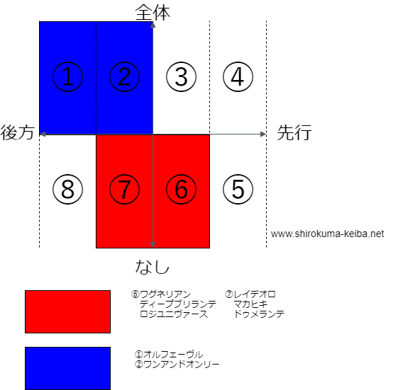 f:id:shirokuma_keiba:20190522104943p:plain