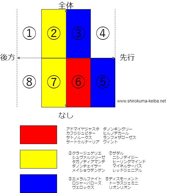 f:id:shirokuma_keiba:20190522111017p:plain