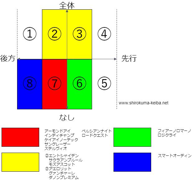 f:id:shirokuma_keiba:20190528202216p:plain
