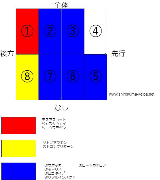 f:id:shirokuma_keiba:20190528202239p:plain