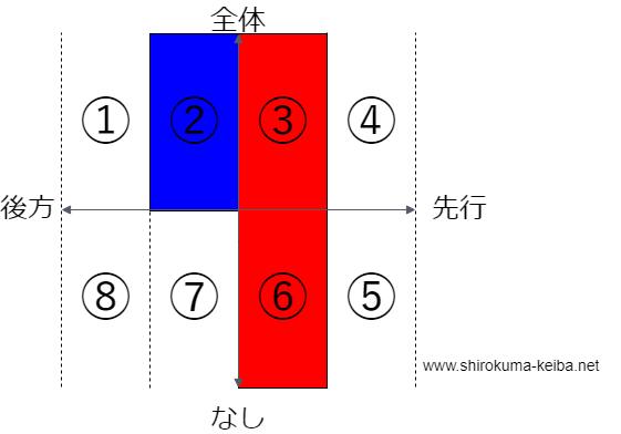 f:id:shirokuma_keiba:20190601184131p:plain