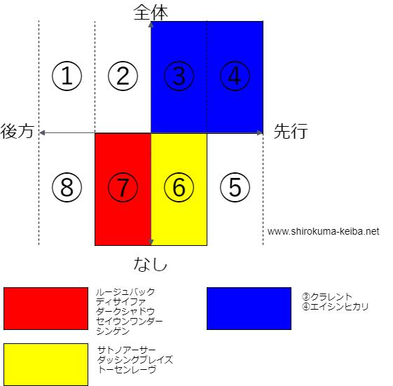 f:id:shirokuma_keiba:20190604190441p:plain