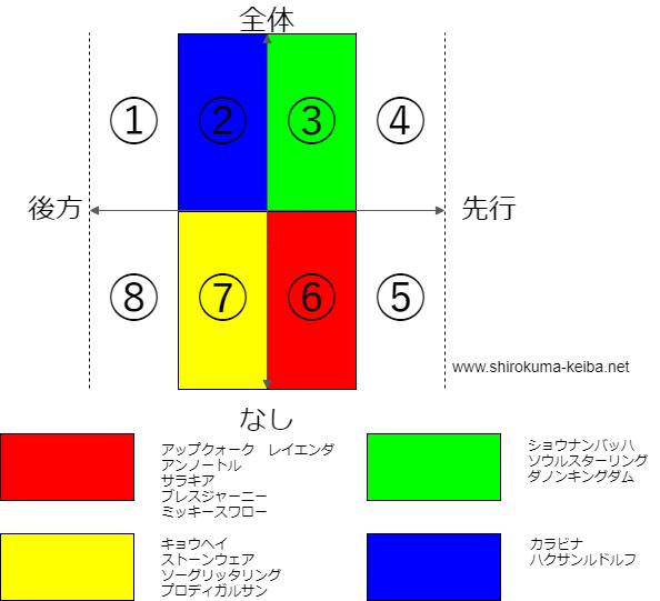 f:id:shirokuma_keiba:20190604191512p:plain