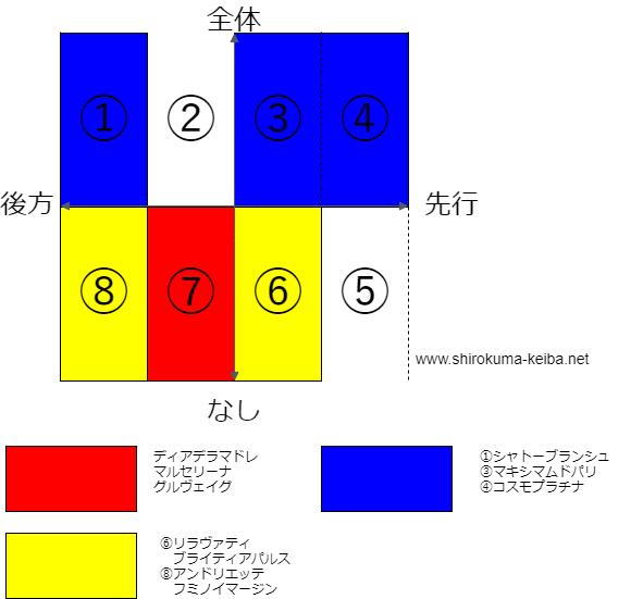 f:id:shirokuma_keiba:20190605180541p:plain