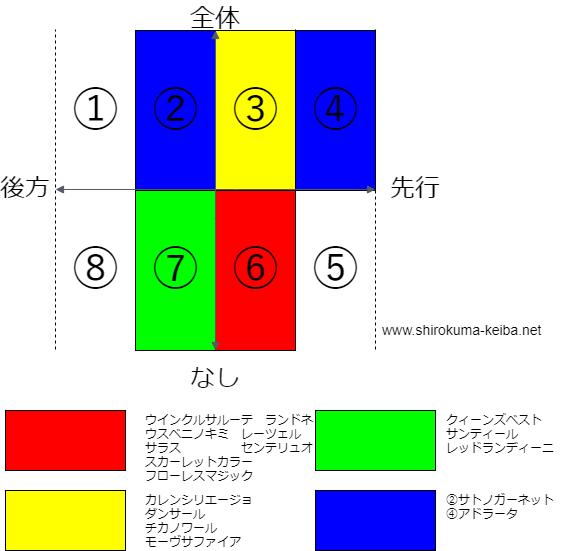 f:id:shirokuma_keiba:20190605182343p:plain