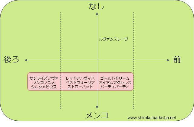 f:id:shirokuma_keiba:20190611201817p:plain
