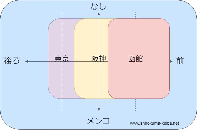 f:id:shirokuma_keiba:20190616080908p:plain
