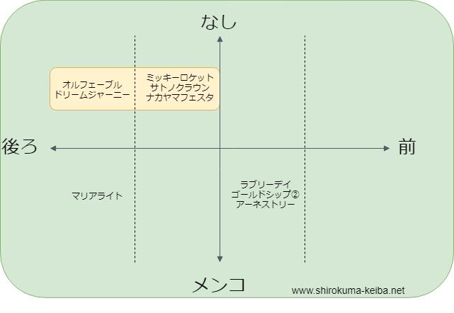 f:id:shirokuma_keiba:20190618134329p:plain