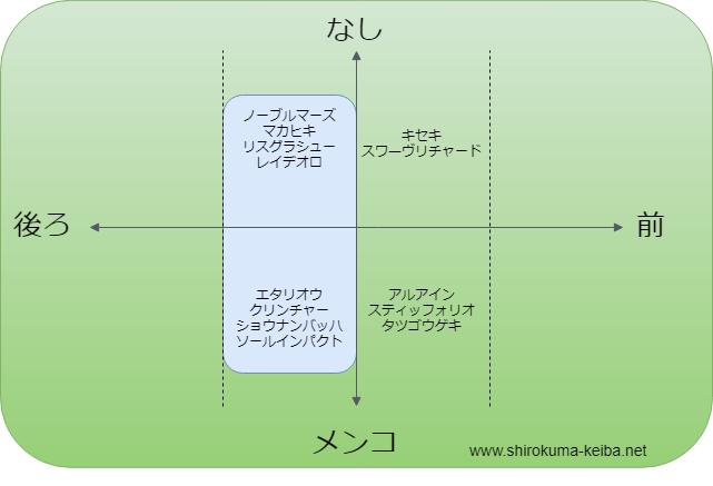 f:id:shirokuma_keiba:20190618134431p:plain