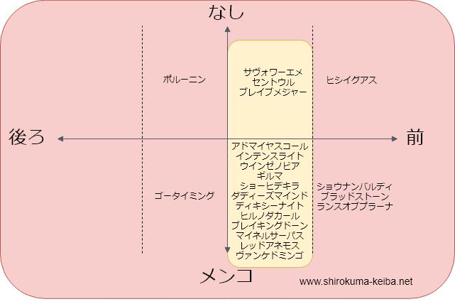 f:id:shirokuma_keiba:20190626195616p:plain