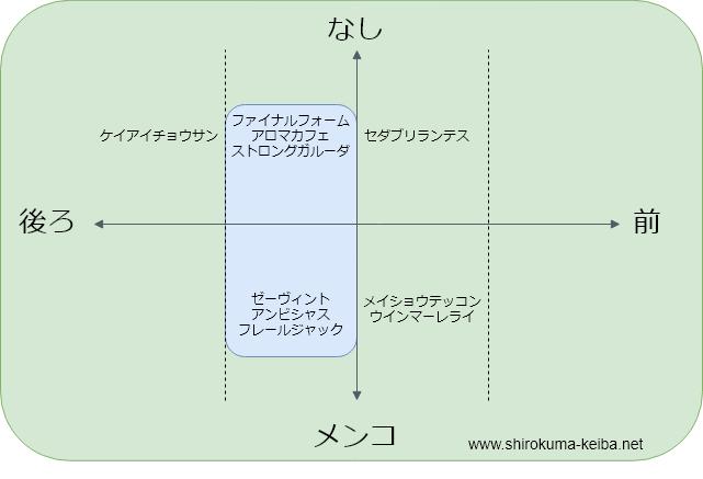 f:id:shirokuma_keiba:20190626195648p:plain
