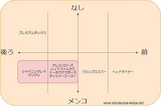 f:id:shirokuma_keiba:20190627091038p:plain