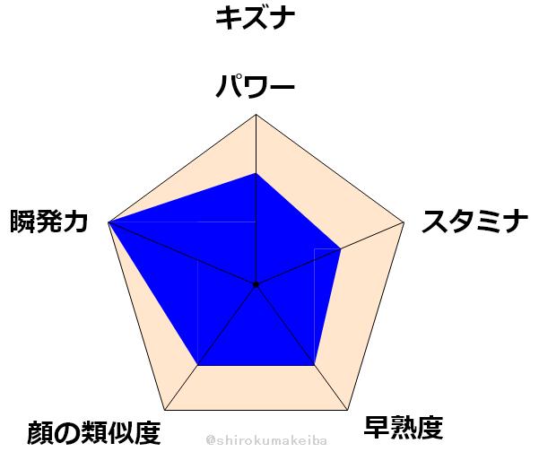 f:id:shirokuma_keiba:20190704163639p:plain