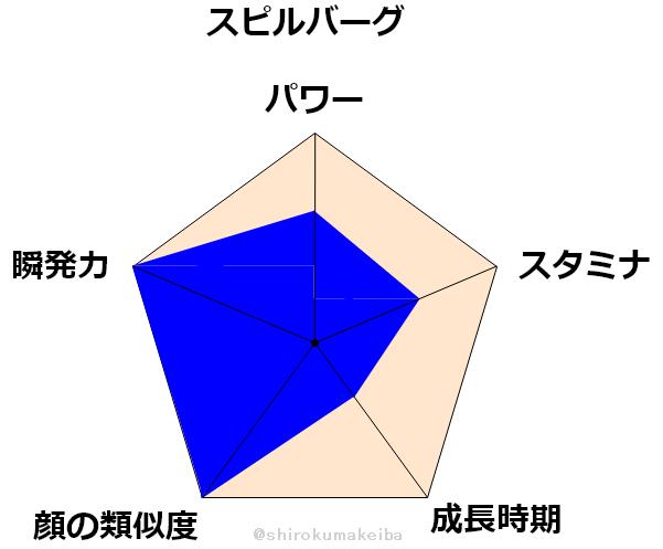 f:id:shirokuma_keiba:20190704163754p:plain