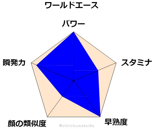 f:id:shirokuma_keiba:20190704163809p:plain