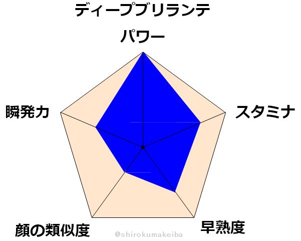 f:id:shirokuma_keiba:20190704164106p:plain