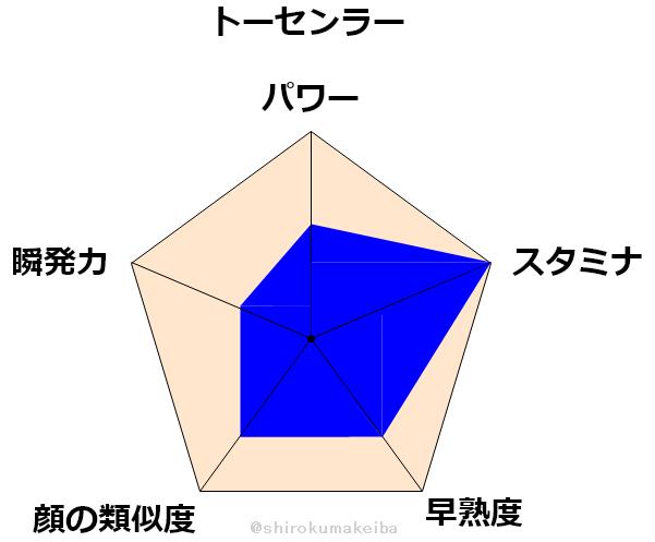 f:id:shirokuma_keiba:20190704164133p:plain