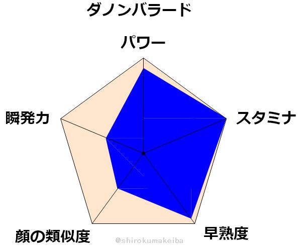 f:id:shirokuma_keiba:20190704164147p:plain