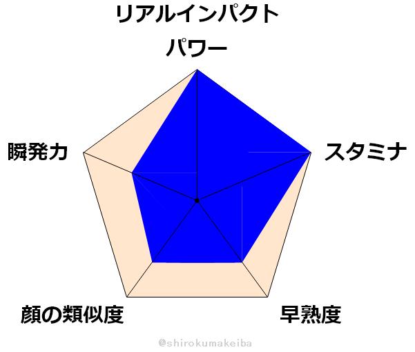 f:id:shirokuma_keiba:20190704172551p:plain