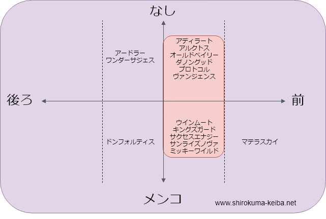 f:id:shirokuma_keiba:20190705181717p:plain