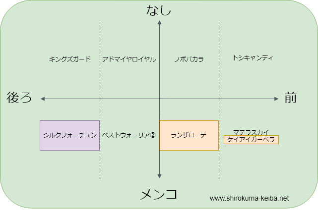f:id:shirokuma_keiba:20190705181730p:plain