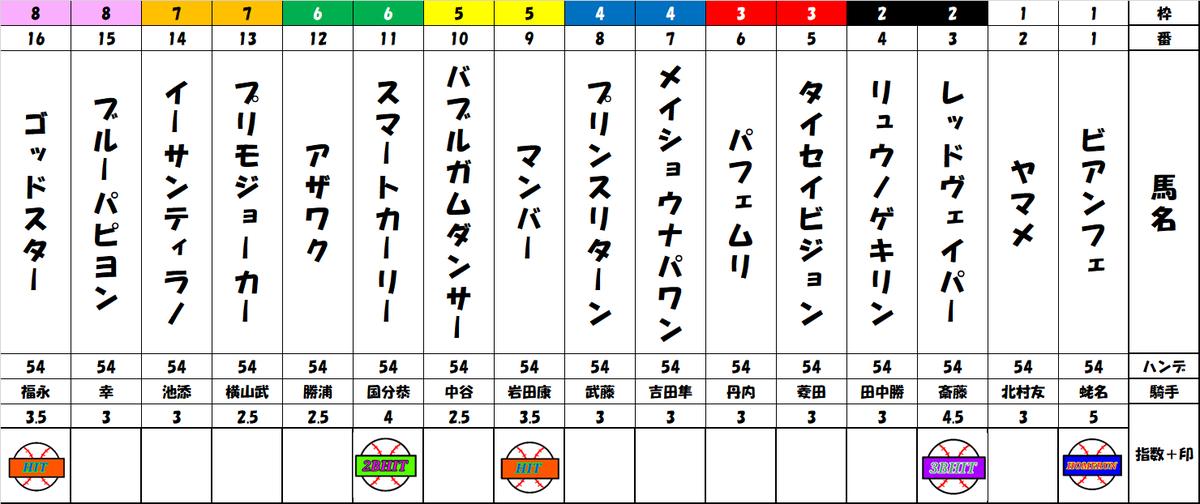 f:id:shirokuma_keiba:20190719183612p:plain