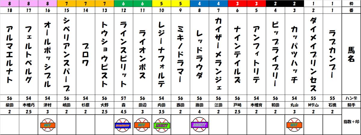 f:id:shirokuma_keiba:20190728081751p:plain