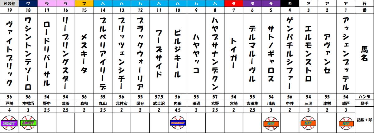 f:id:shirokuma_keiba:20190801145324p:plain