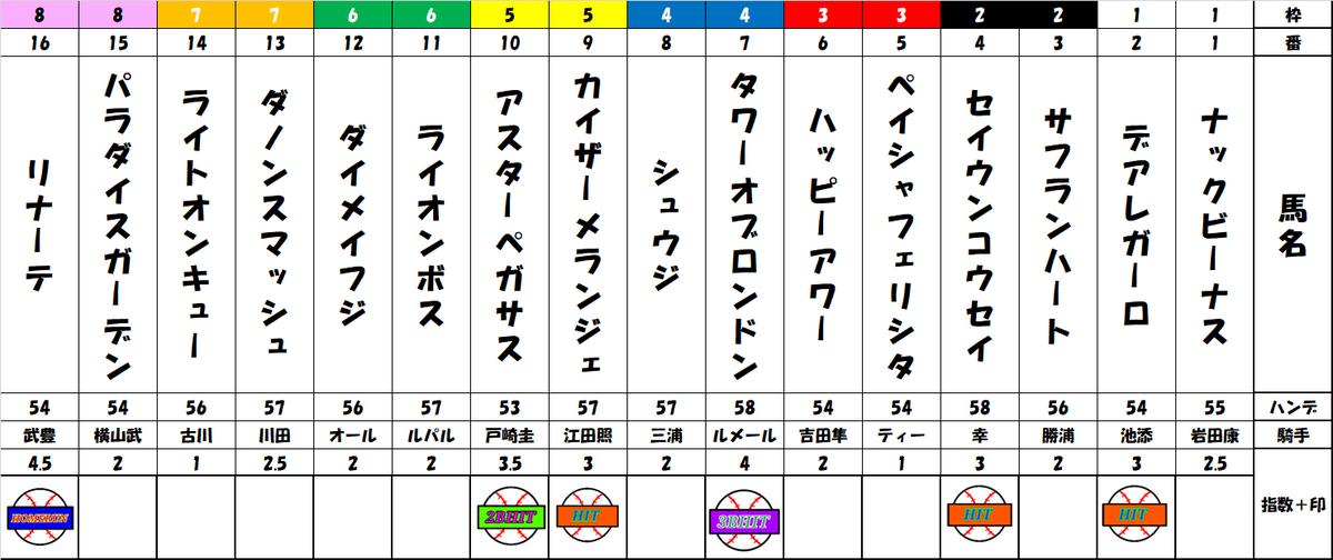 f:id:shirokuma_keiba:20190824101326p:plain