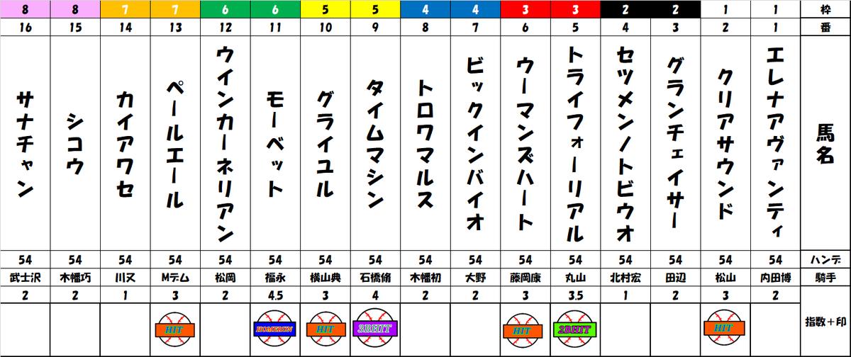 f:id:shirokuma_keiba:20190824102339p:plain