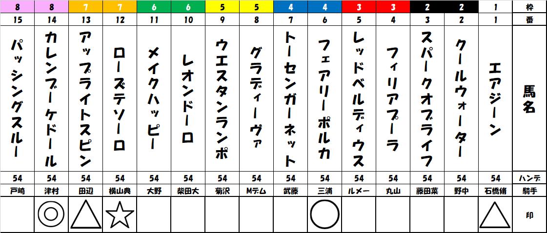 f:id:shirokuma_keiba:20190906195022p:plain