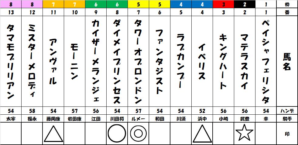 f:id:shirokuma_keiba:20190907201022p:plain