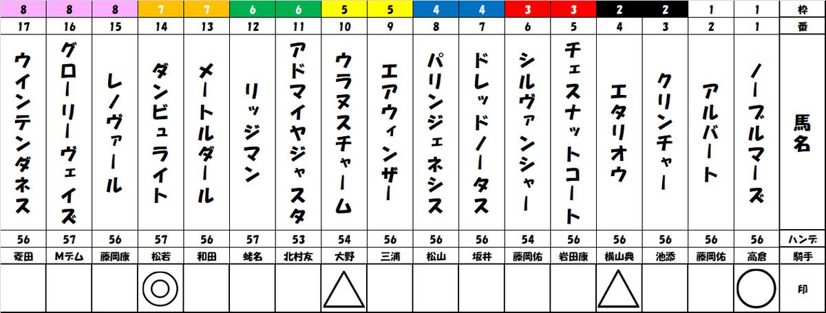 f:id:shirokuma_keiba:20191005195132p:plain