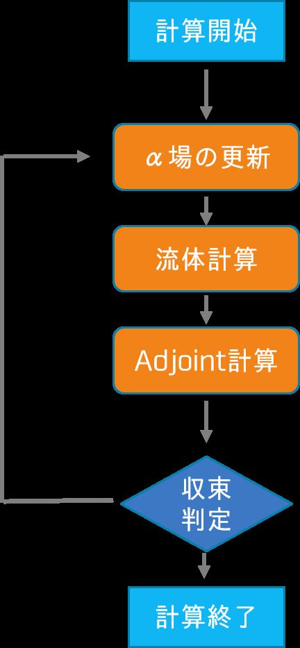 Adjoint Shape Optimization Foam の計算の流れ
