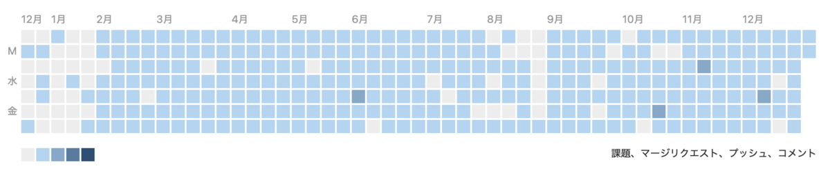 GitLabにおける草