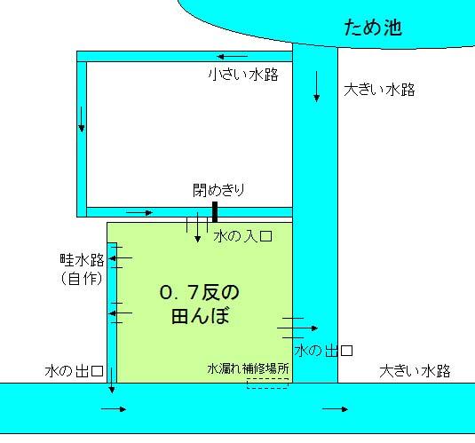 f:id:shirotofarm:20150523160523j:plain
