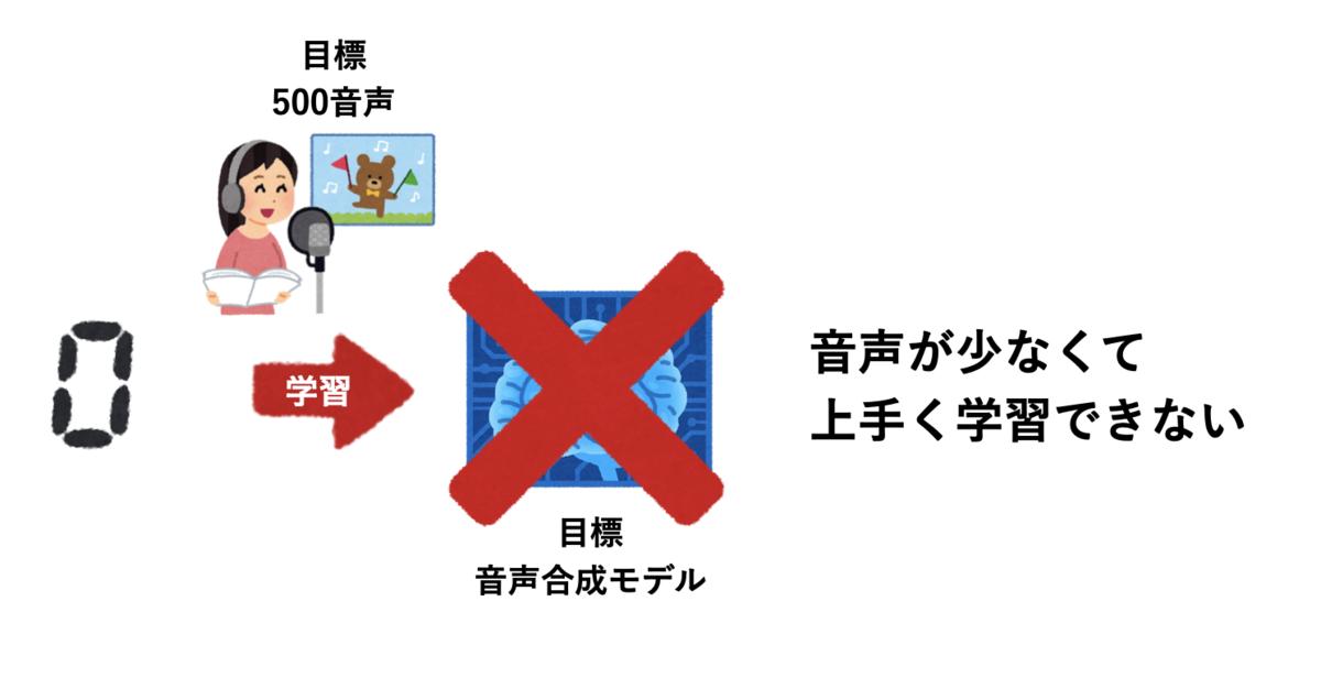 f:id:shirowanisan:20201228133157p:plain
