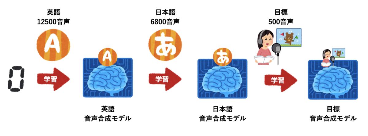 f:id:shirowanisan:20201228133207p:plain