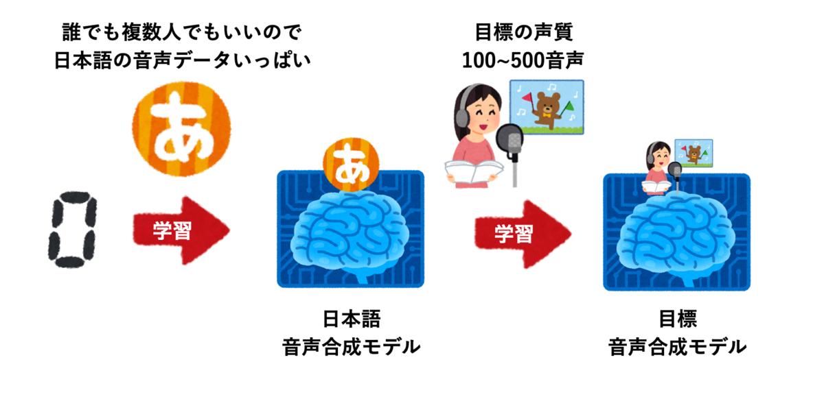 f:id:shirowanisan:20210519123202p:plain