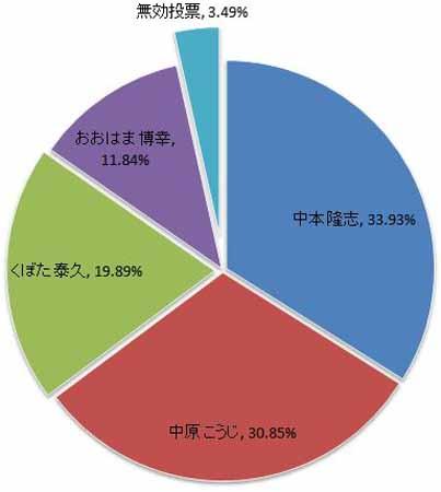 広島県議会議員一般選挙 広島市南区 得票率
