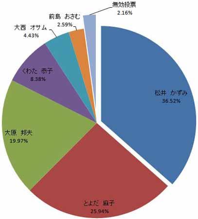 広島市長選挙 得票率