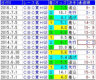 f:id:shishamonoatama:20170625225541p:plain