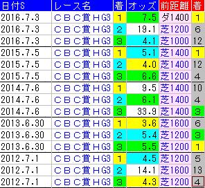 f:id:shishamonoatama:20170625235224p:plain
