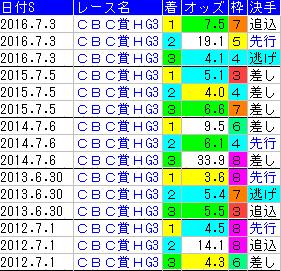 f:id:shishamonoatama:20170625235404p:plain