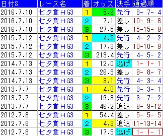 f:id:shishamonoatama:20170703000919p:plain