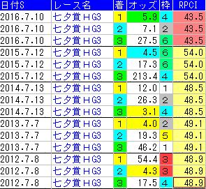 f:id:shishamonoatama:20170703001032p:plain