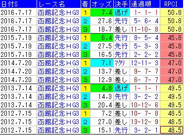 f:id:shishamonoatama:20170709222545p:plain