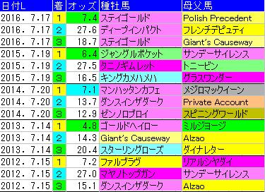 f:id:shishamonoatama:20170709222700p:plain