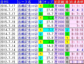 f:id:shishamonoatama:20170709222928p:plain
