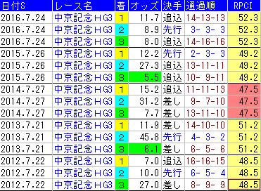 f:id:shishamonoatama:20170718085403p:plain